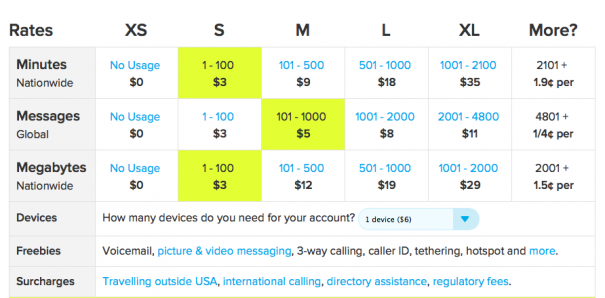 The Best Cellphone Service for International Travelers - Extra Pack